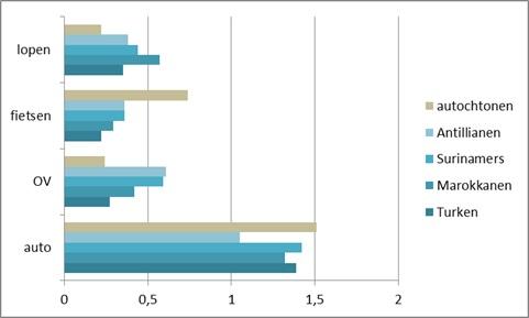 diagram bevolking modal-split verplaatsingen