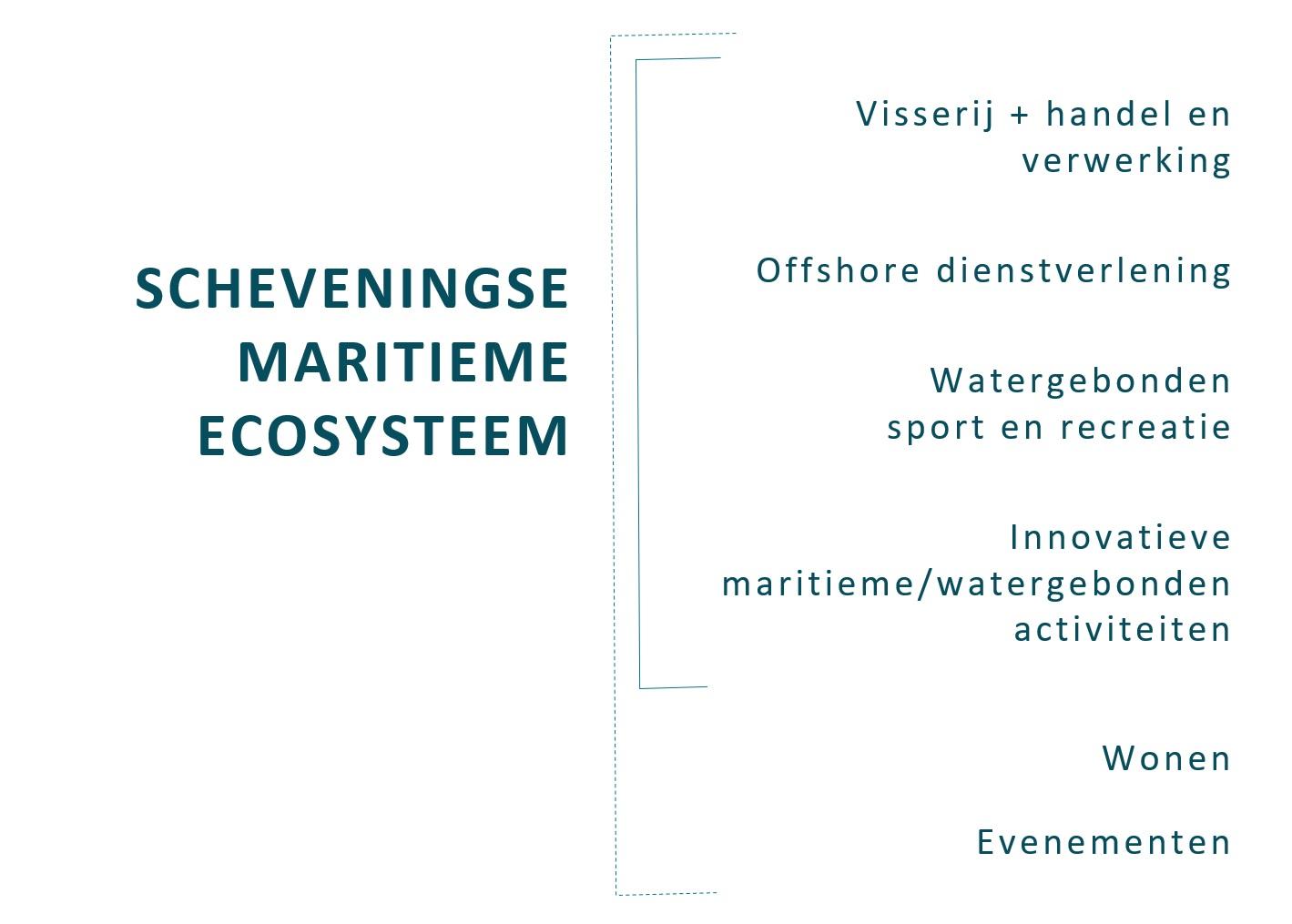 maritiem ecosysteem